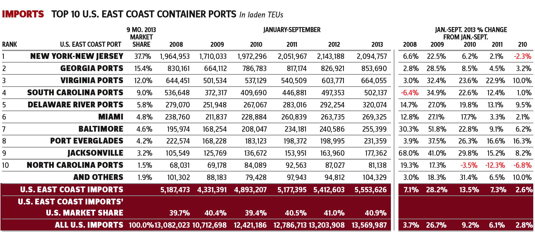 U.S._Container_Trade_Via_East_Coast_Ports-Imports