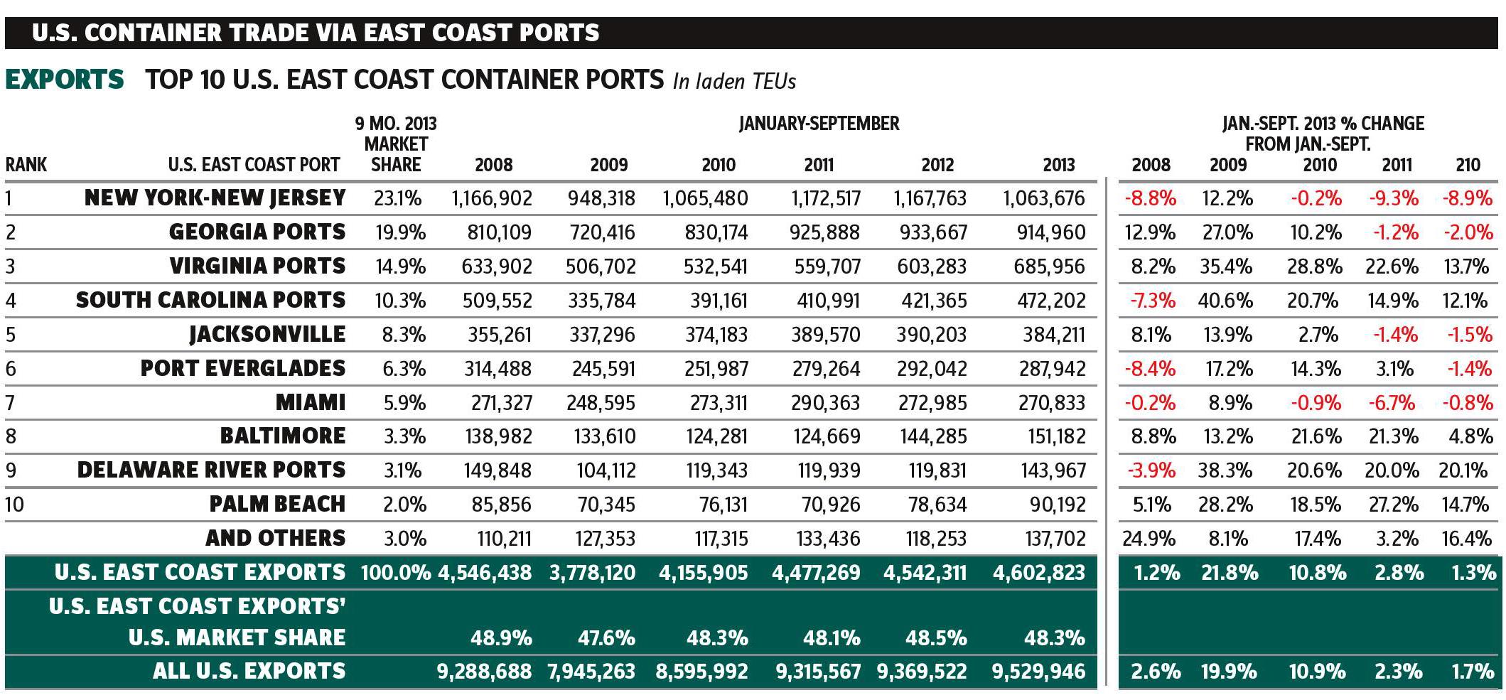 U.S._Container_Trade_Via_East_Coast_Ports-Exports