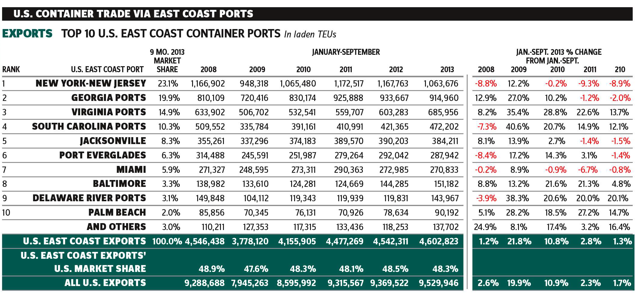 U.S._Container_Trade_Via_East_Coast_Ports-Exports