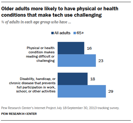 11-older-adults-health-conditions.png