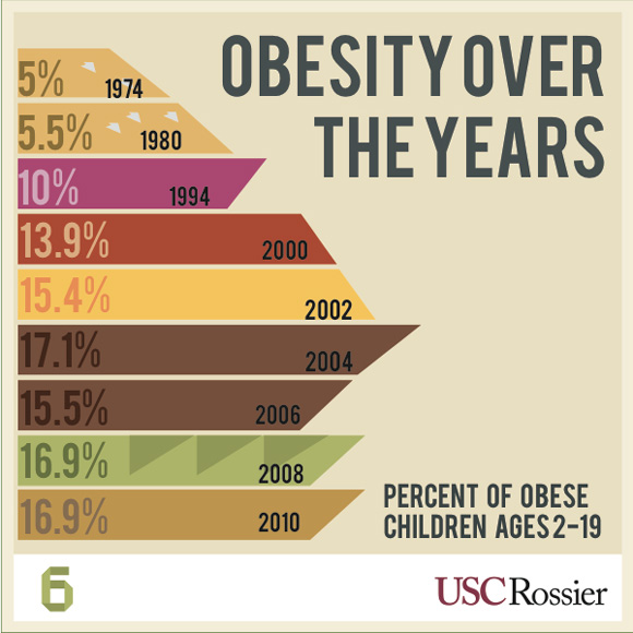 obesity in todays society Obesity in society worldwide obesity epidemic globally more than 1 billion adults are overweight and 300 million adults are obese.
