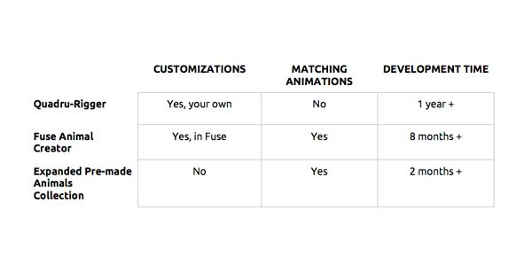 Animal Animation Software Animal Animation Software
