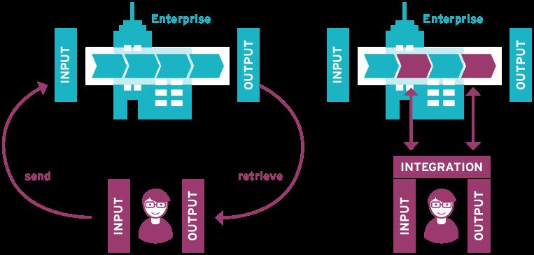 Customer Engagement im Digitalen Wandel