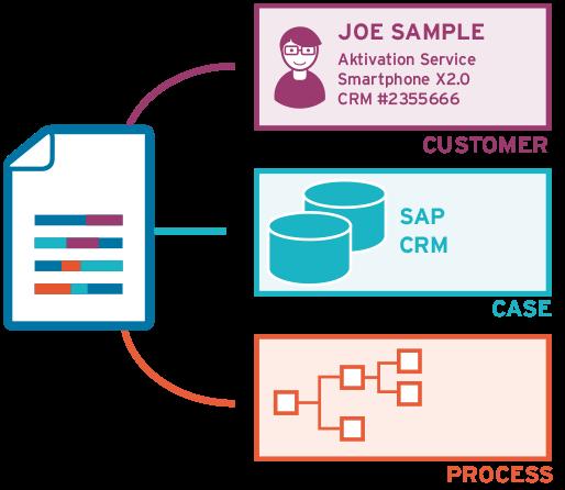 Dokumenten Management automatisiert Postverarbeitung