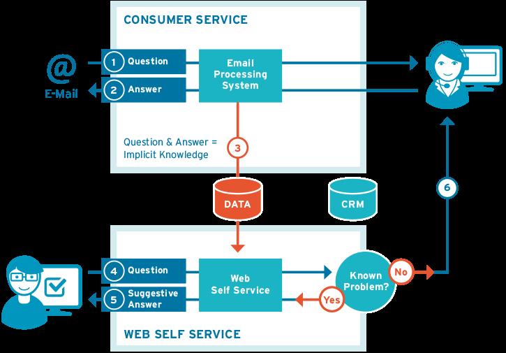 Web Self Service: selbstlernende FAQ Software