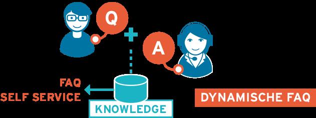 dynamische FAQ Software