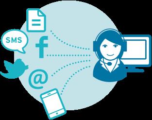 Serviceprozess & Kundenhistorie sind kanalübergreifend berücksichtigt