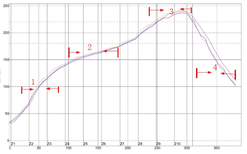 SMT Reflow Soldering Temperature Curve