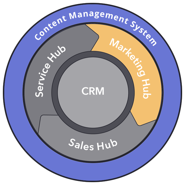 hubspot-hub-marketing-cms.png.pagespeed.ce.ZDGpwbTYFa