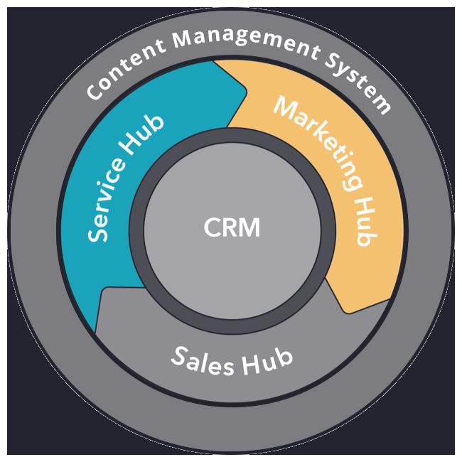 hubspot-hub-marketing-service