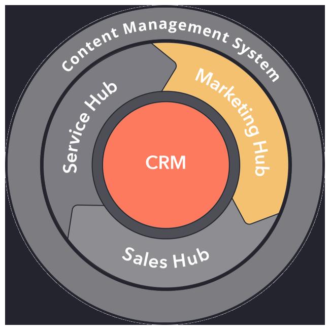 hubspot-hub-marketing-crm