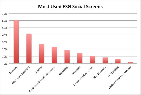 ESG Constraints with Smartleaf