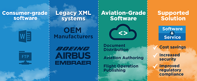 Different Types of Airline Document Management Systems