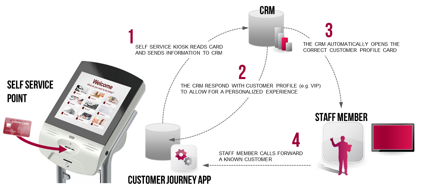 Customer Journey app