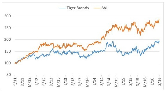 AVI_and_Tiger_Brands_based_to_100.jpg