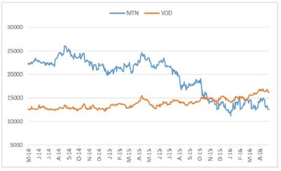 MTN_vs_VOD_zar.jpg