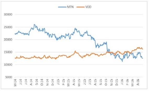 Vodacom, Bidvest, Naspers 16 May 2016