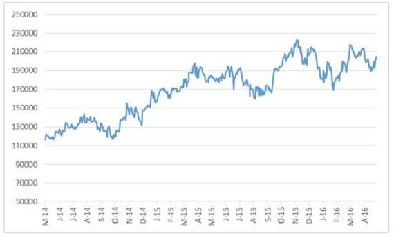 Naspers_share_price_in_ZA_cents.jpg