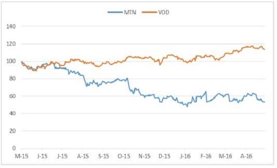 mtn_vs_VOD_share_price.jpg