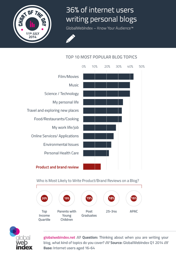 36% of internet users writing personal blogs