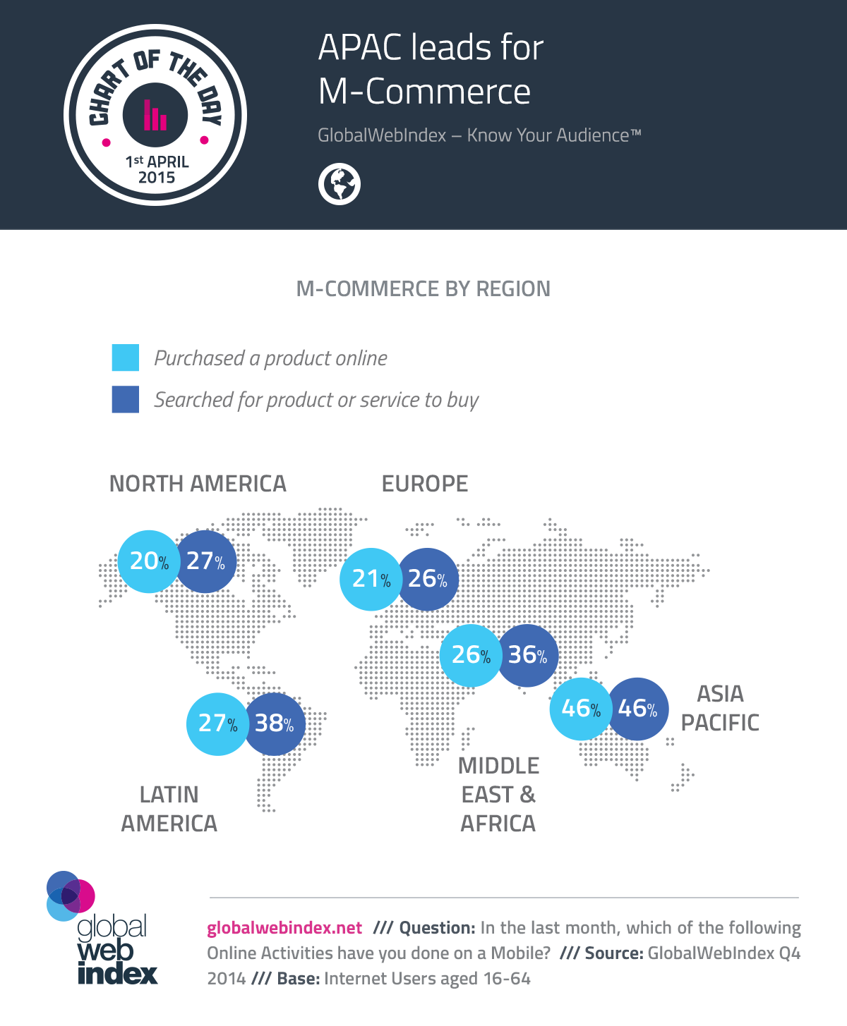 1st-April-2015-APAC-leads-for-M-Commerce