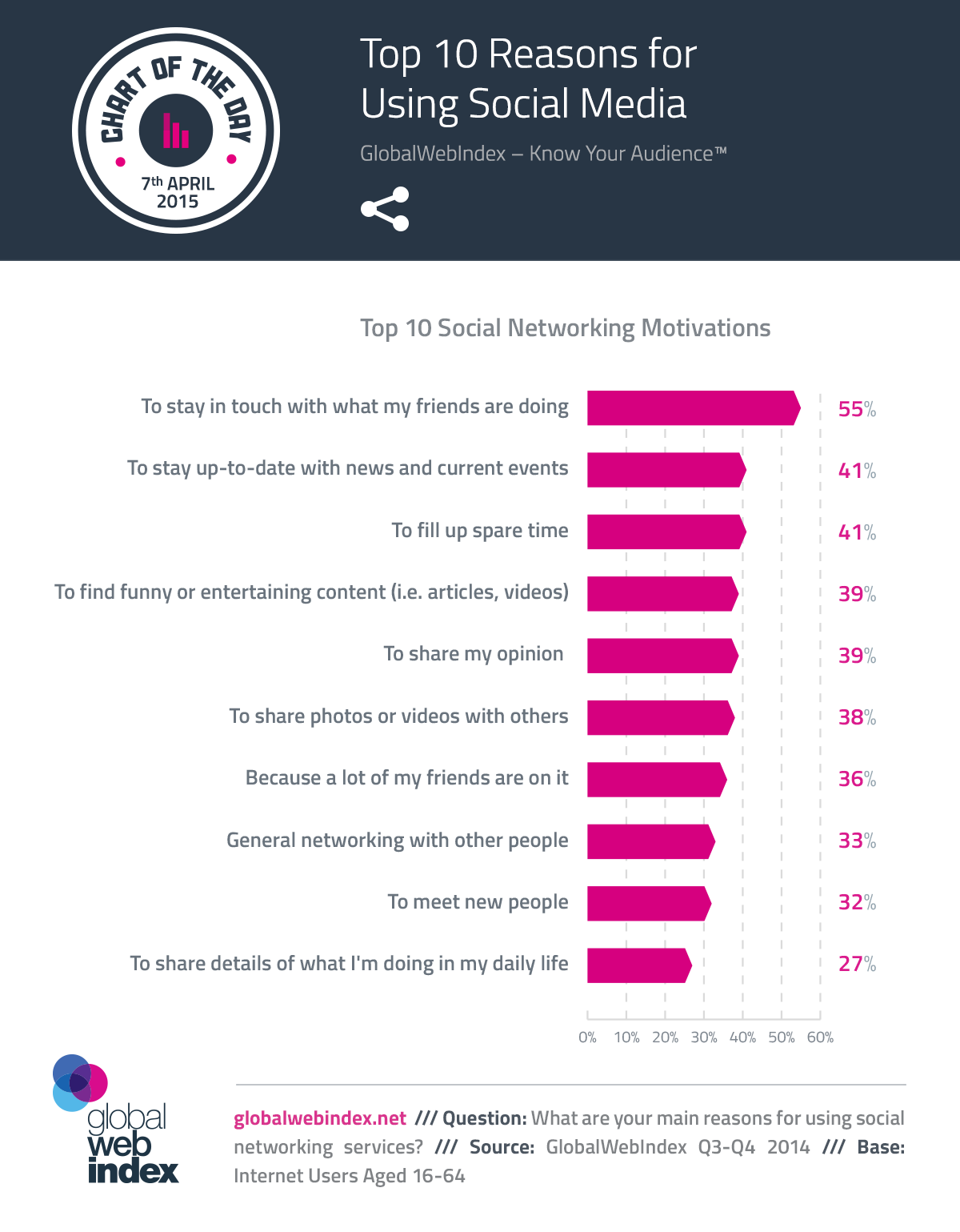 7th-April-2015-Top-10-Reasons-for-Using-Social-Media