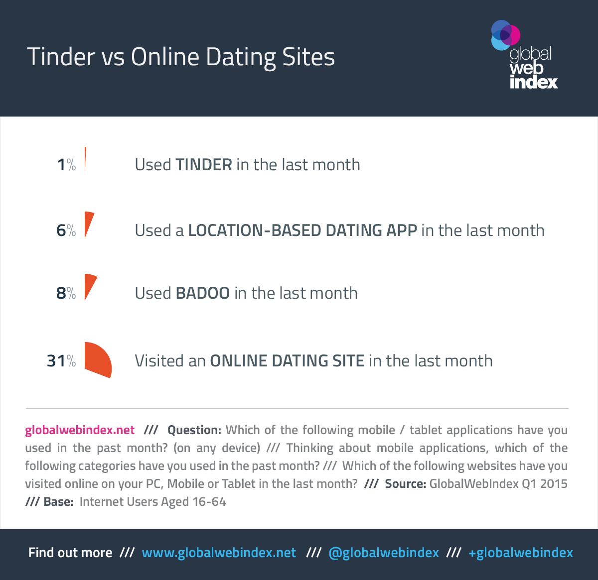 dating apps vs dating websites