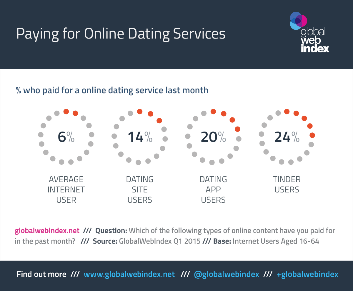 Online dating growth