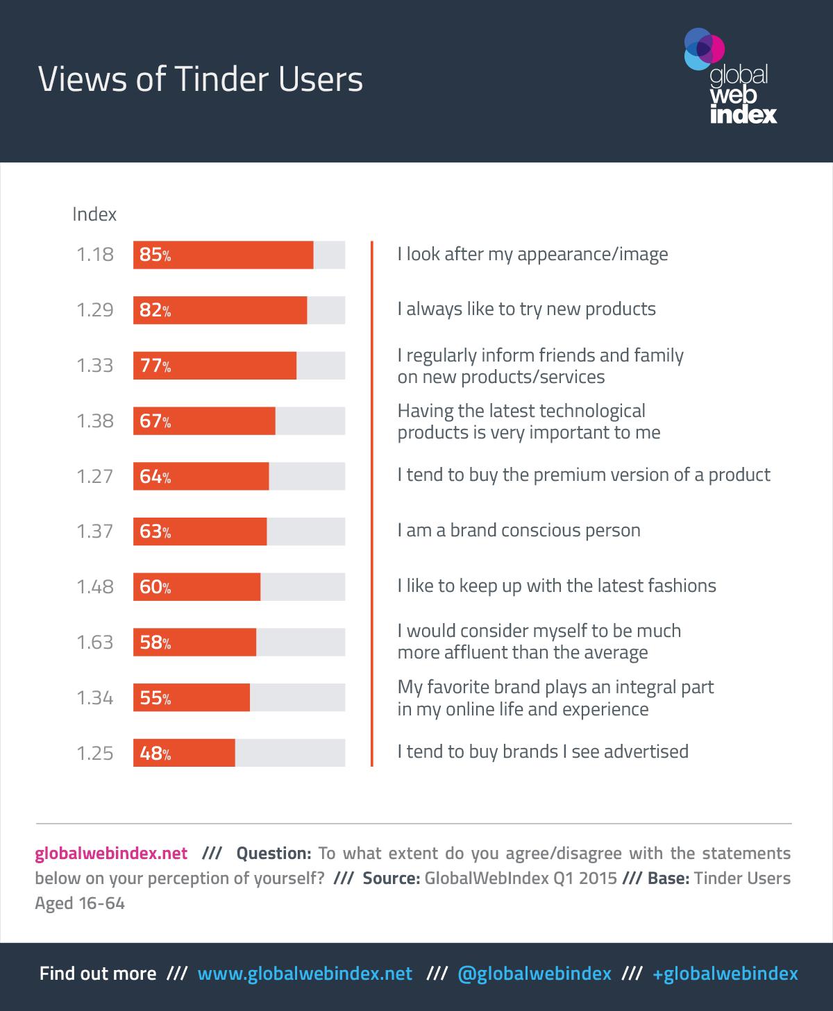 Tinder app statistics