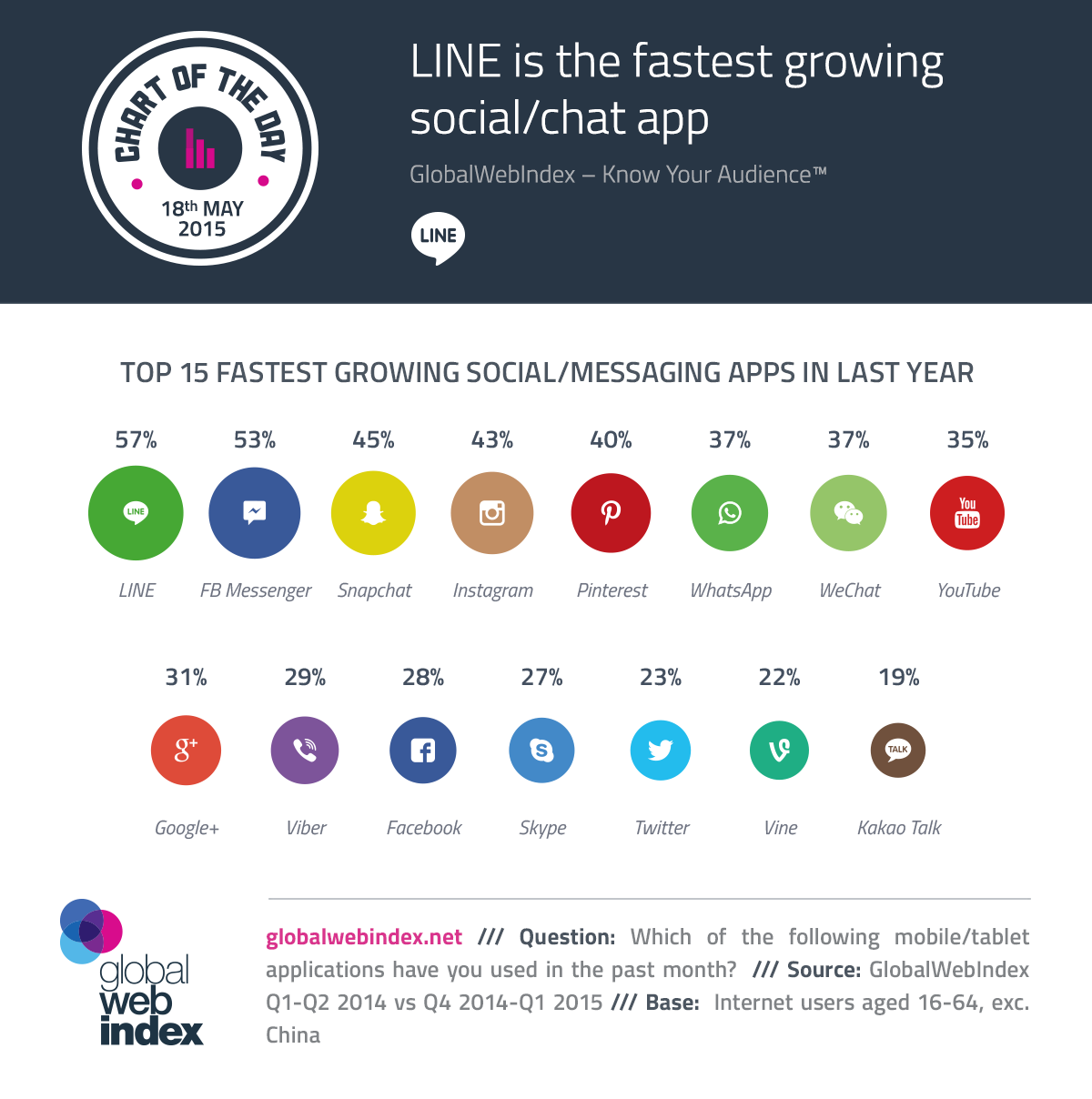 Social chat line