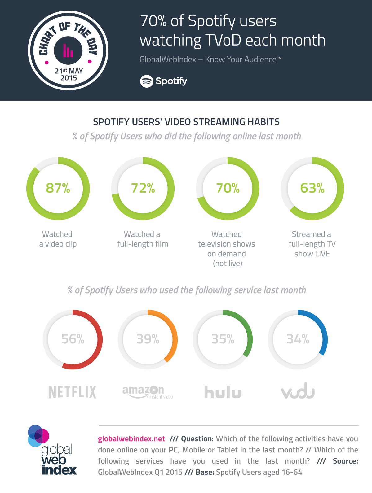 70% of Spotify users watching TVoD each month - GlobalWebIndex Blog