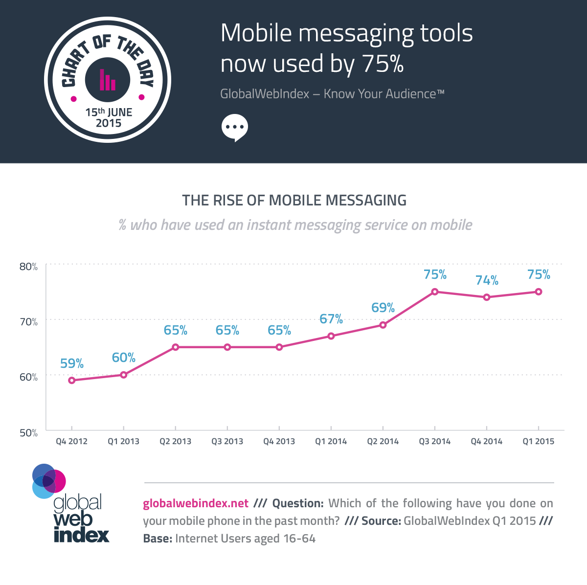 15th-June-2015-Mobile-messaging-tools-now-used-by-75
