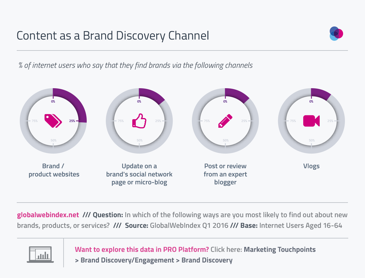 content as a brand discovery channel