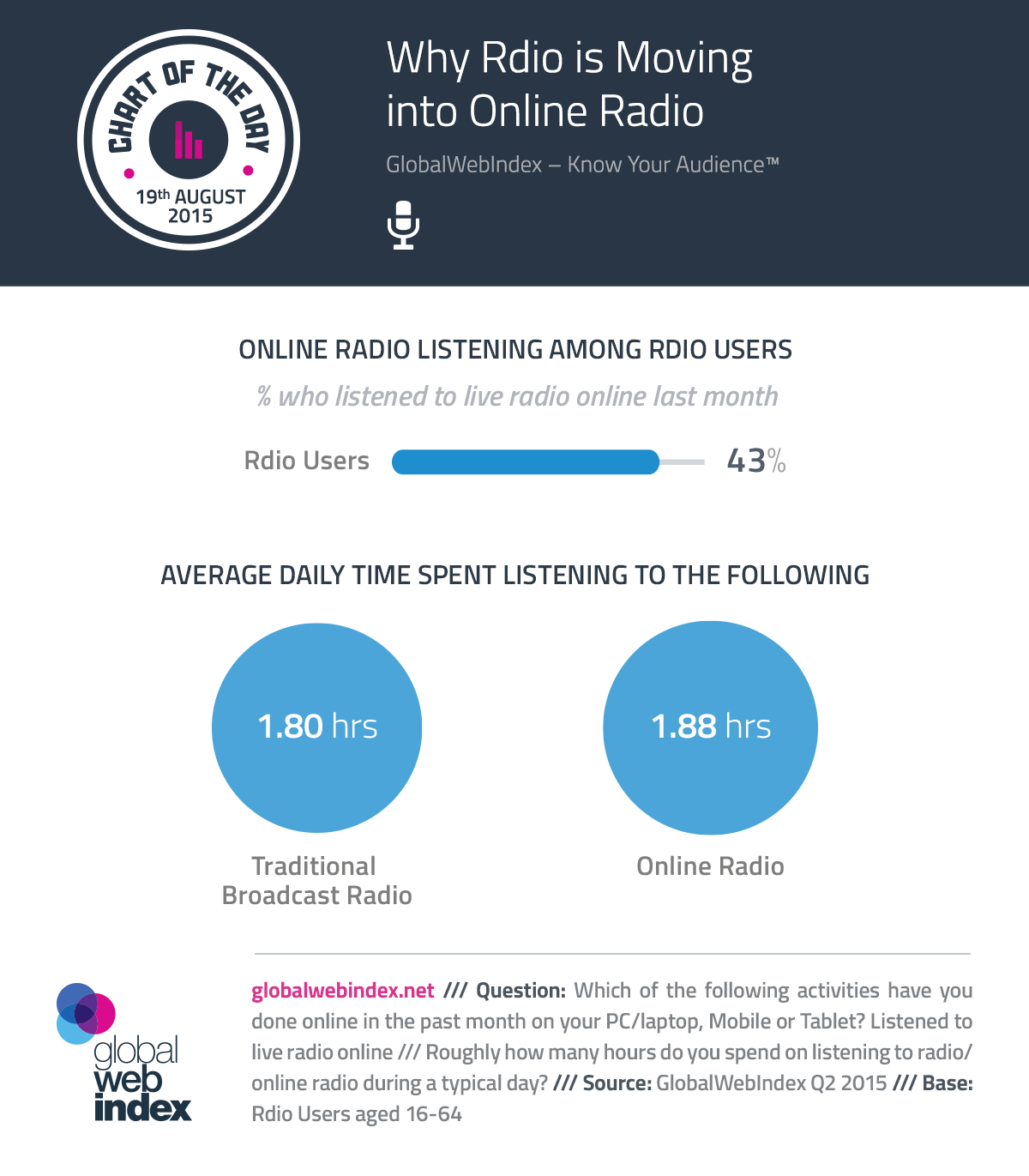 Pandora Radio - Official Site