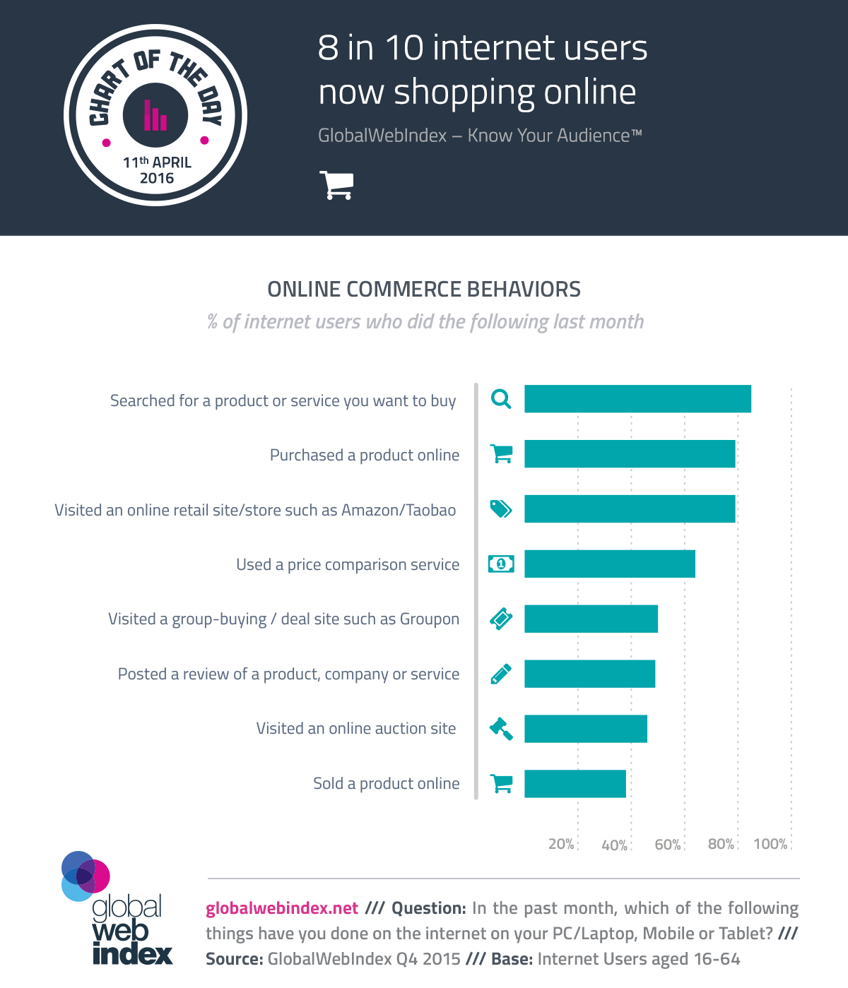 online commerce behaviours