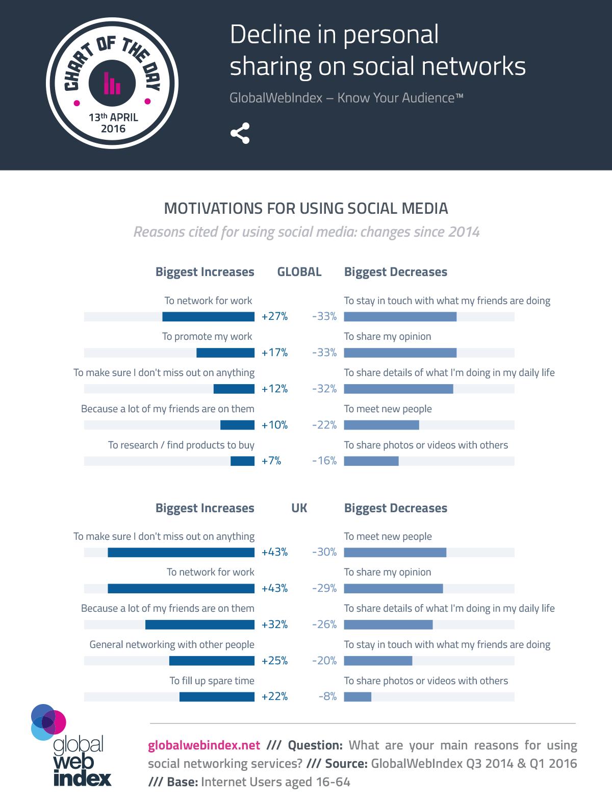 Disminución de la participación personal en las redes sociales