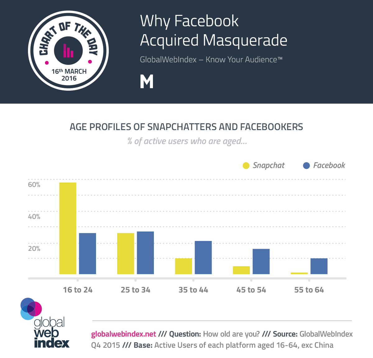 ¿Por qué Facebook Adquirida mascarada