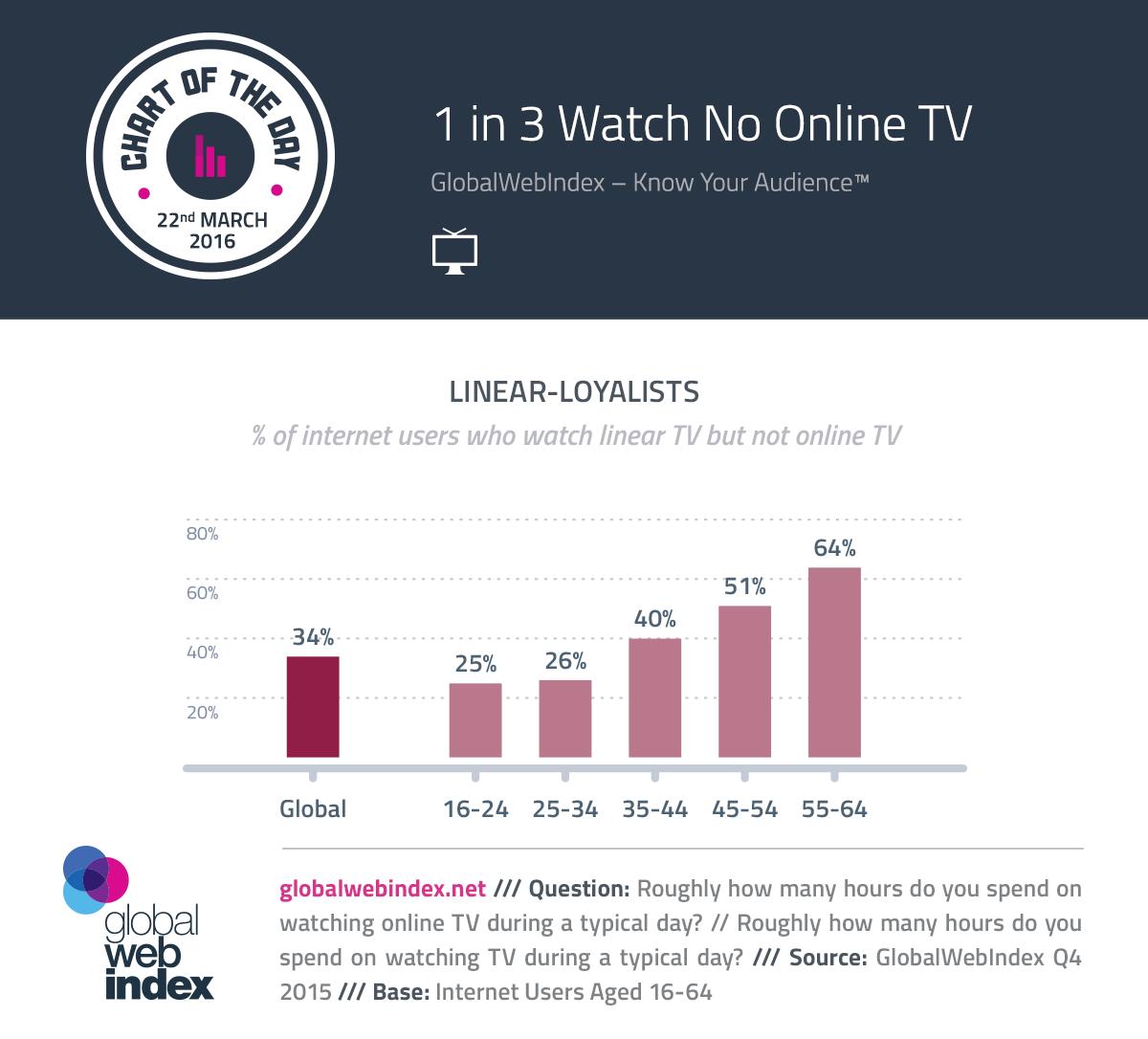 1 de cada 3 TV Mira Sin línea