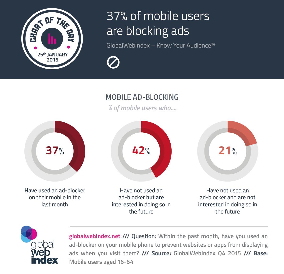 37% de los usuarios móviles están bloqueando los anuncios