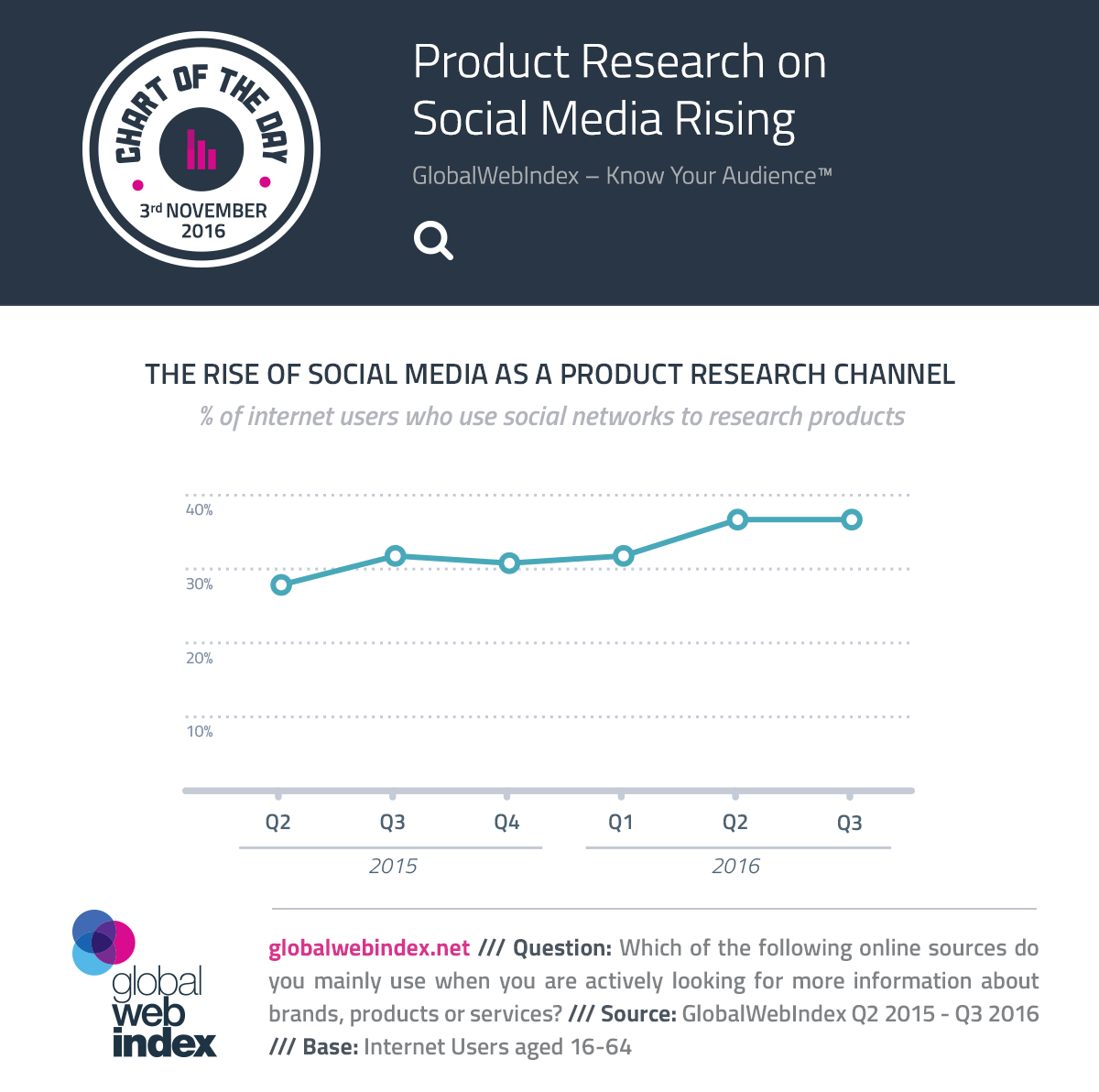 Product Research on Social Media Rising