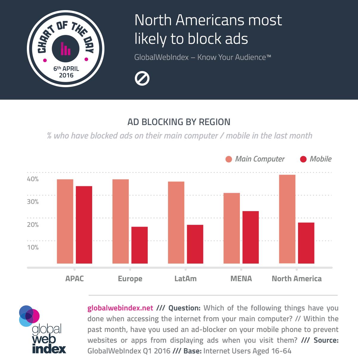 Norteamericanos más probable para bloquear anuncios