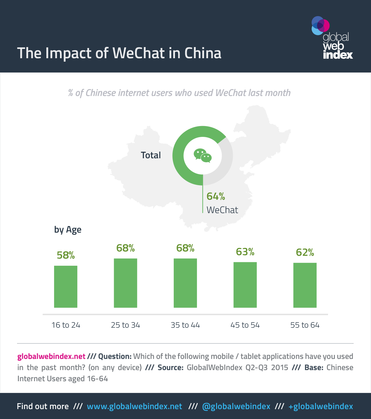 The Impact of WeChat in China