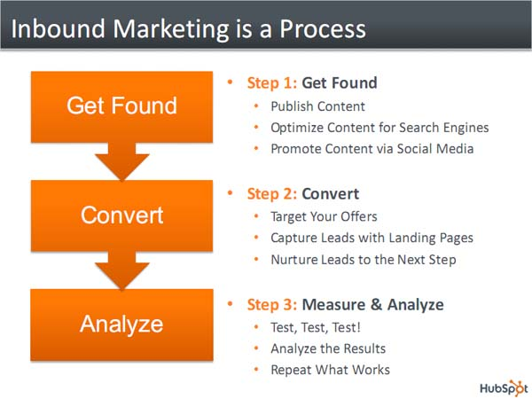 3 Steps To Inbound Marketing