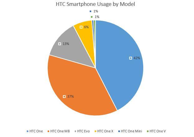 HTC usage by RIA firms