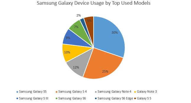 Samsung Galaxy usage by financial advisors