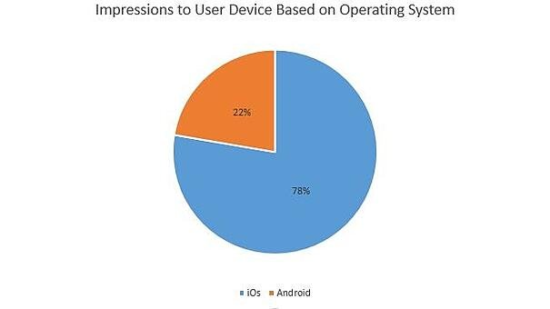 RIA iPhone vs. Android usage