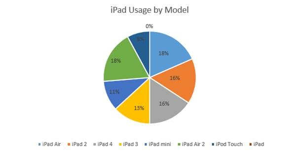 iPad usage by financial advisors