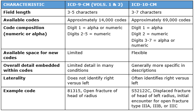 how differences between icd 9 and icd 10 affect specialty practices