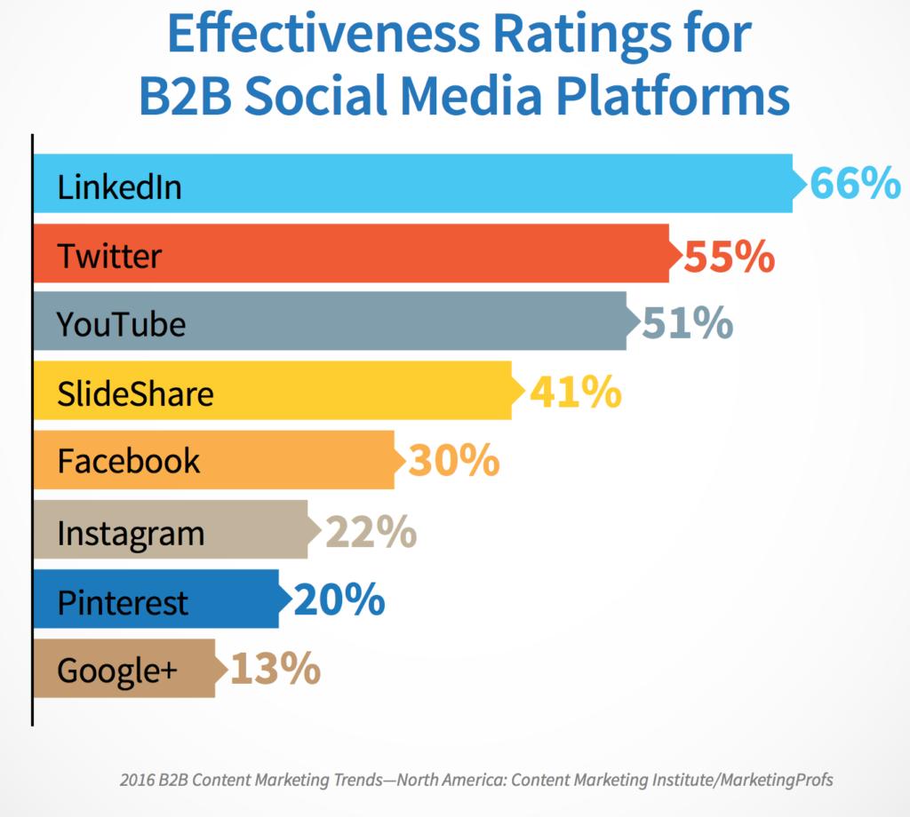 B2B Social Media Platform Effectiveness