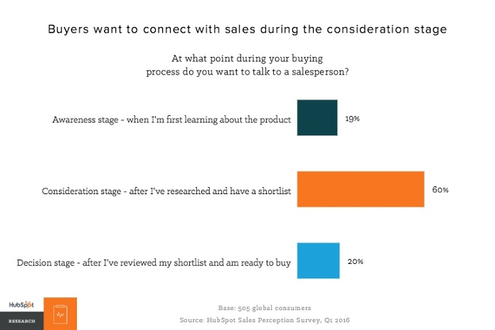 HubSpot research - when buyers want to connect with sales